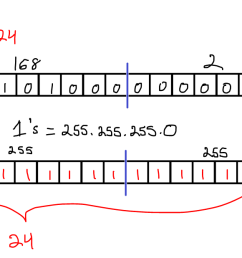 so 24 is equivalent to the subnet mask of 255 255 255 0 now that we have an ip address and a subnet mask we can bitwise and the ip address and subnet  [ 1761 x 618 Pixel ]