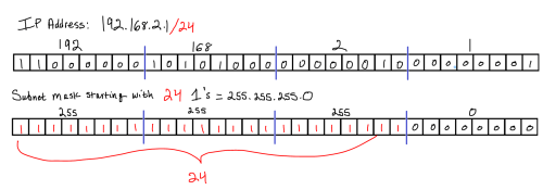 small resolution of so 24 is equivalent to the subnet mask of 255 255 255 0 now that we have an ip address and a subnet mask we can bitwise and the ip address and subnet