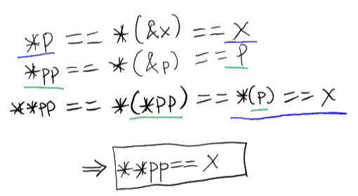 C assignment from incompatible pointer type - paragraphwriting.x.fc2.com