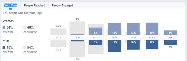 FB fan demographics