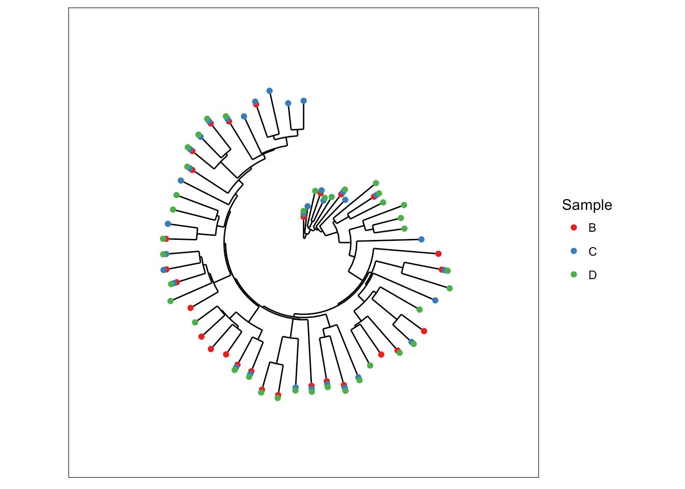 Powerful Tree Graphics With Ggplot2