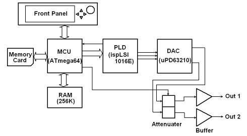 DDS Function Generator Microcontroller ATMEGA64