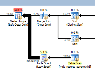 Using SQL Sentry Plan Explorer to Shed Light on Estimated Execution