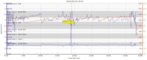 Running Recovery Graph 20-06-2013