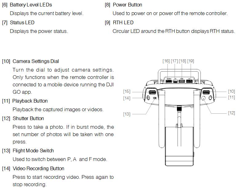 Remote Controller Diagram