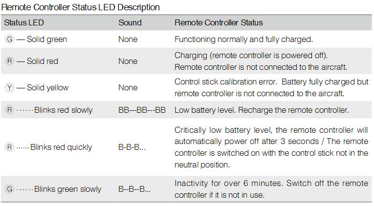 Remote Controller Status LED Description