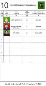 10. DAFTAR CALON TETAP DAPIL SRAGEN 4-PPP