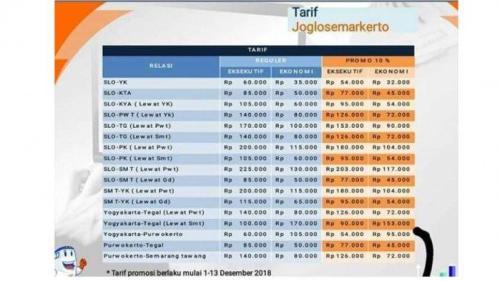 Daftar tarif KA Joglosemarkerto yang tersebar di medsos ini belum valid tribun