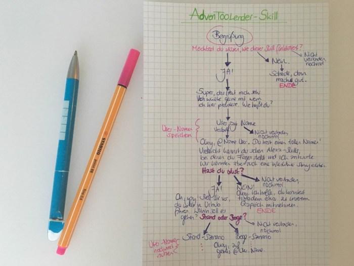 Ein aufgezeichneter Ablaufplan, was in dem Alexa-Skill wann passieren soll.