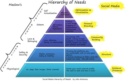 Social Media Hierarchy of Needs by John Antonios