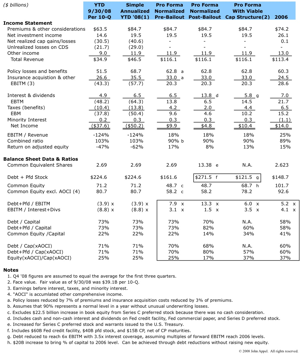 AIG Pro Forma PampL And Capitalization Ratios In Search Of