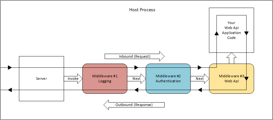 how net framework works diagram electric scooter battery wiring inserting middleware before a webapi call the asp i have functional restful application self hosted via owin that calls usewebapi and all expected models controllers well