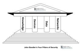 John Bandler's Four Pillars of Cybersecurity