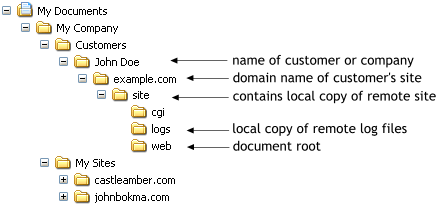 Example folder structure for local websites.