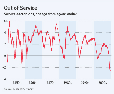 Poised for a rapid job rebound?