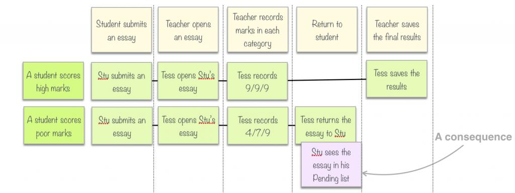 Adding a counter-example