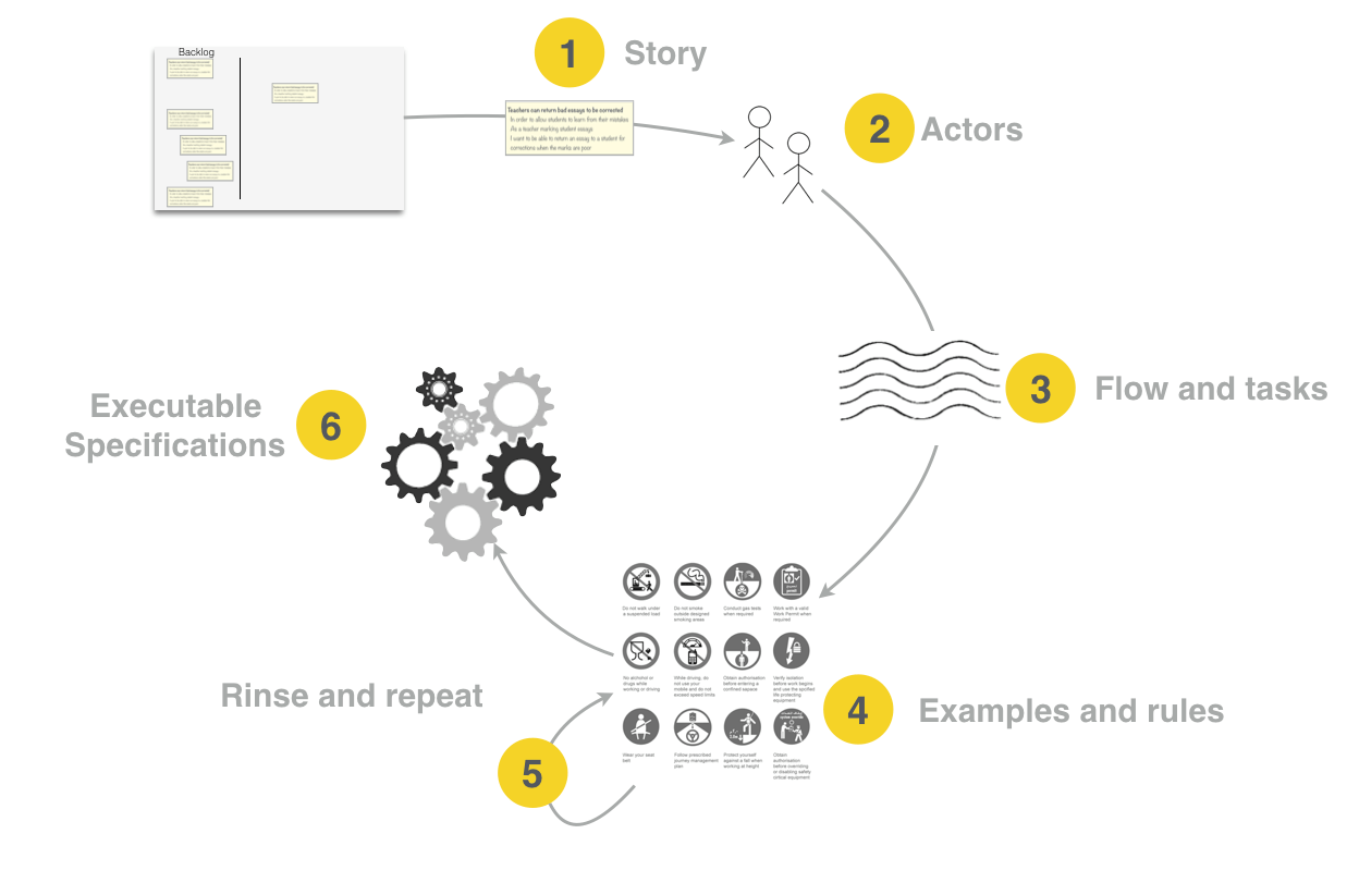 Feature Mapping: A Simpler Path From Stories to Executable