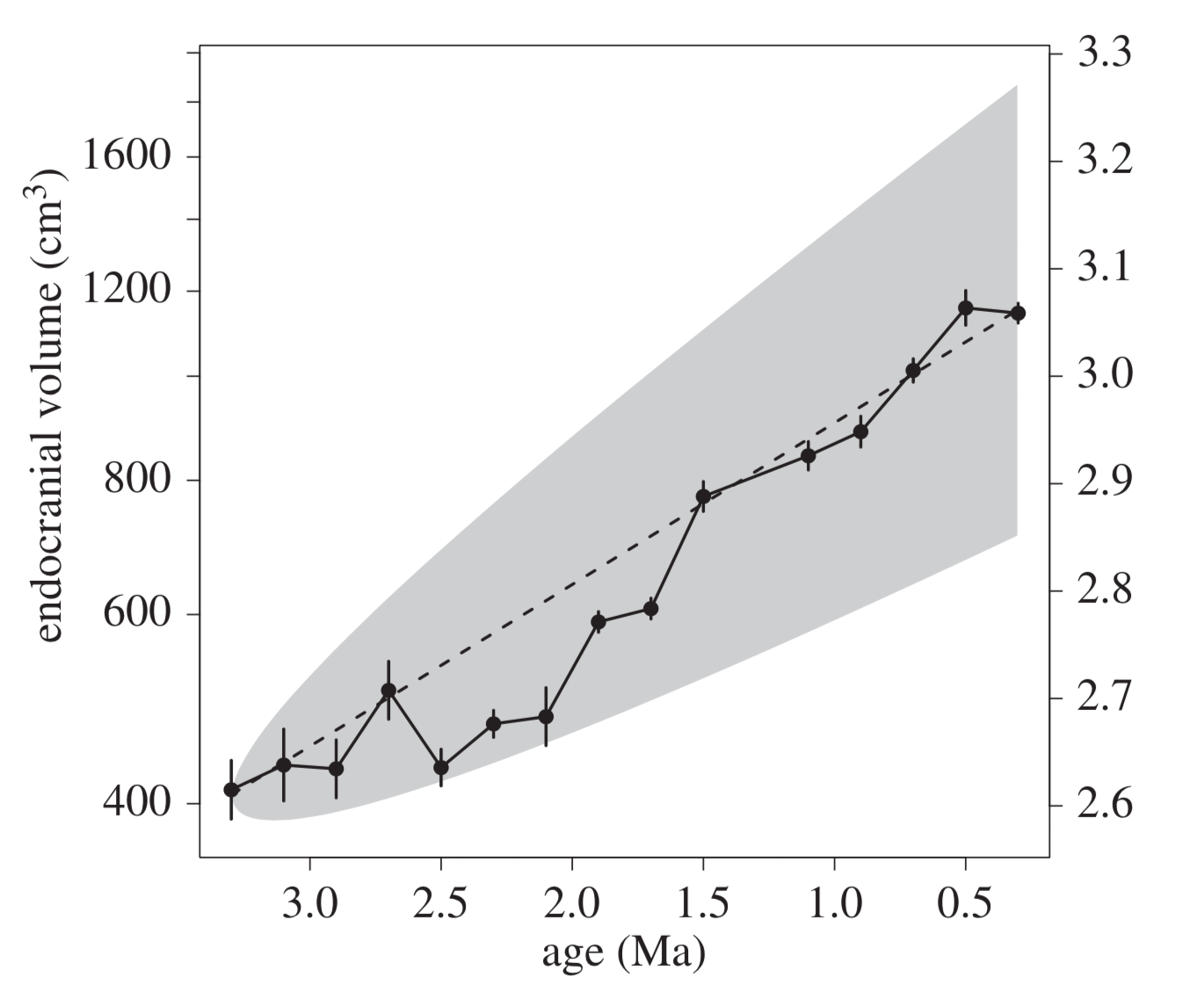 Figure 3b from Du and colleagues showing the data fitting a gradual model of brain size increase over time