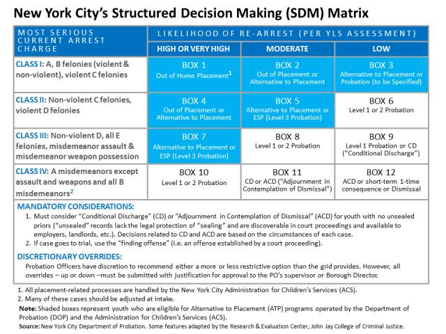 SDM_Matrix