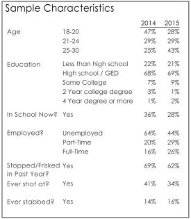 surveys2bedstuy_fig1