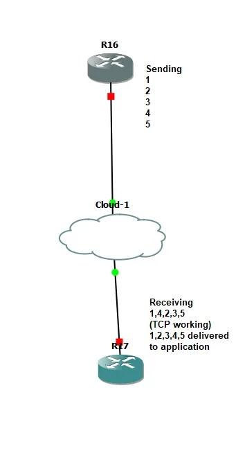 CCNP R&S 003: Out-of-Order Packets - JohnKeen tech