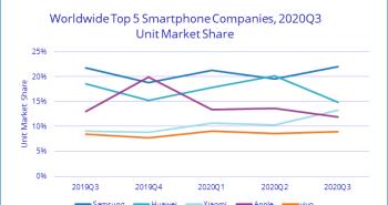 Q3 2020 smartphone shipments globally