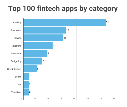 top 100 fintech apps by category