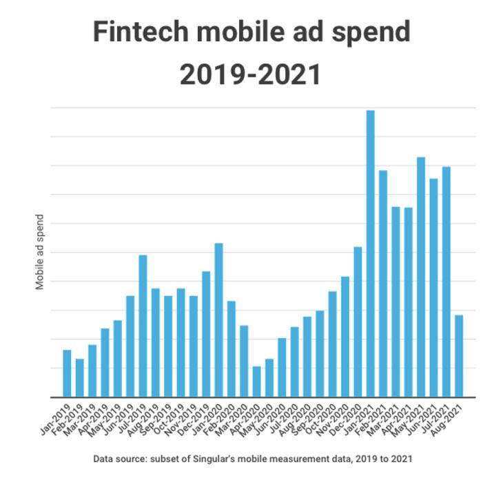 fintech-mobile-ad-spend