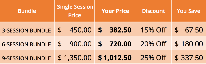 bundled sessions chart