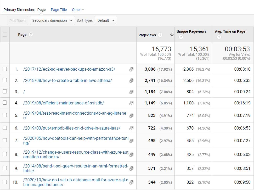 2020 blog visitors