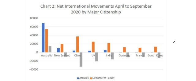 Net International Movements