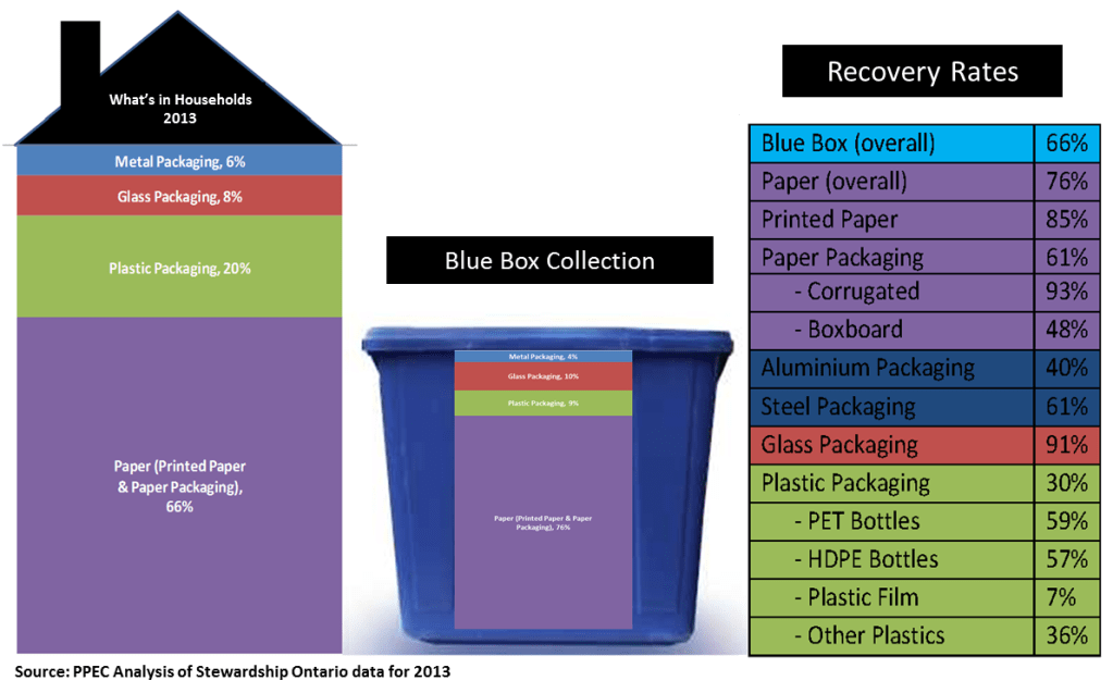 blue box recovery rates