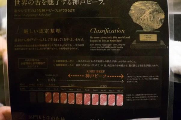 Kobe beef BMS scale