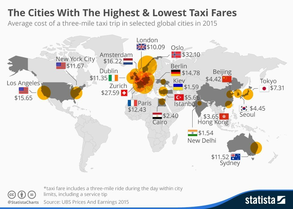 Chart of Taxi fares around the world pre-ride hailing apps