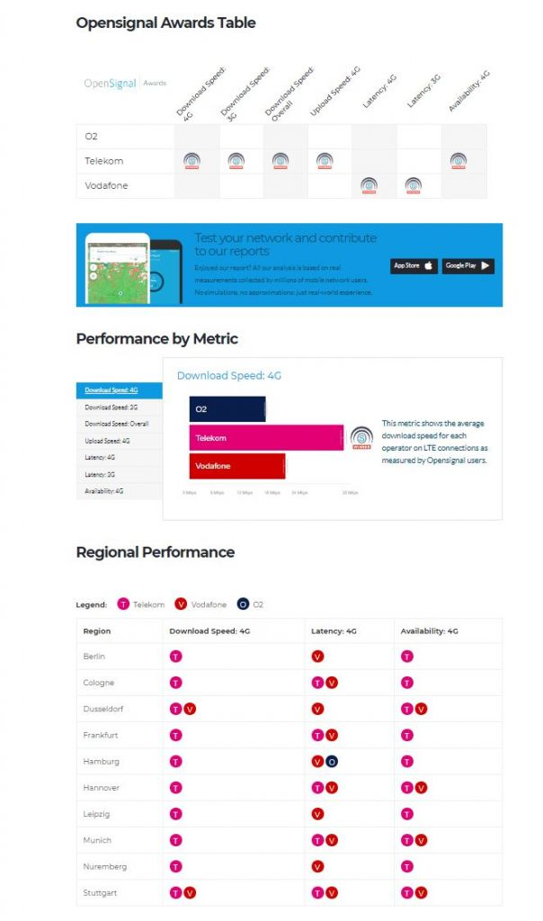 opensignal german mobile networks compared