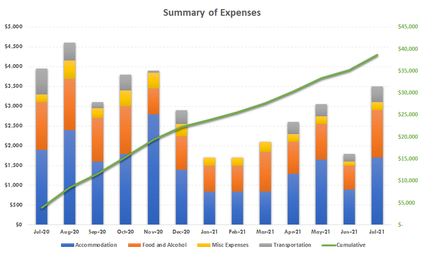 expenses for traveling for a year