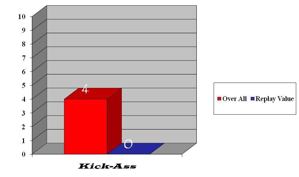 Kick-Ass bar graph
