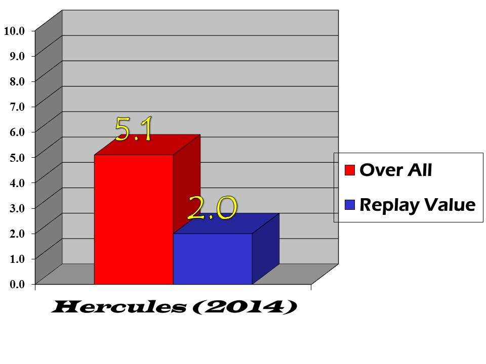 hercules 2014 bar graph