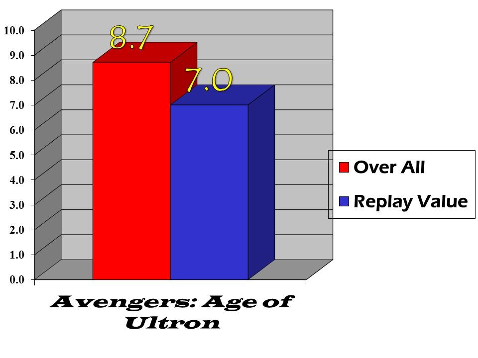 avengers age of ultron bar graph