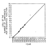 A Moore's Law for 3D printing? (I need data)