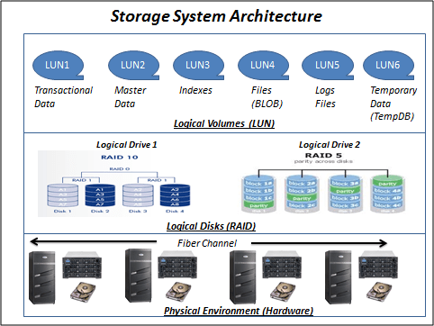 Architecture For A Storage System  Jc Olamendy's Thoughts