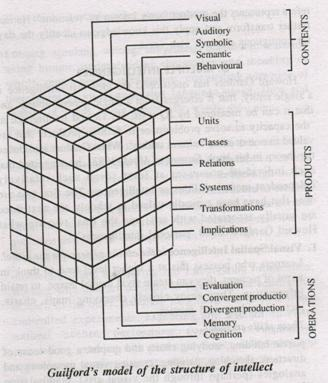 Guilford's Theory of Structure of Intellect Model (SI