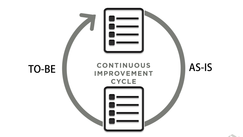 class-continuous-improvement