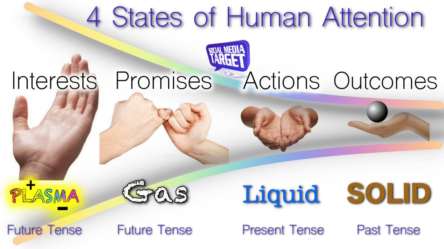 4 States of Human Attention