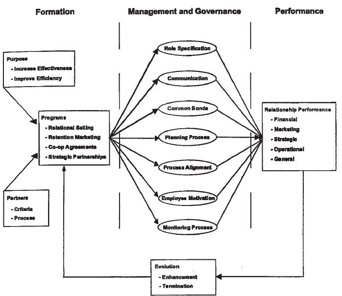 Formation Governance and Evaluation Model of Relationship