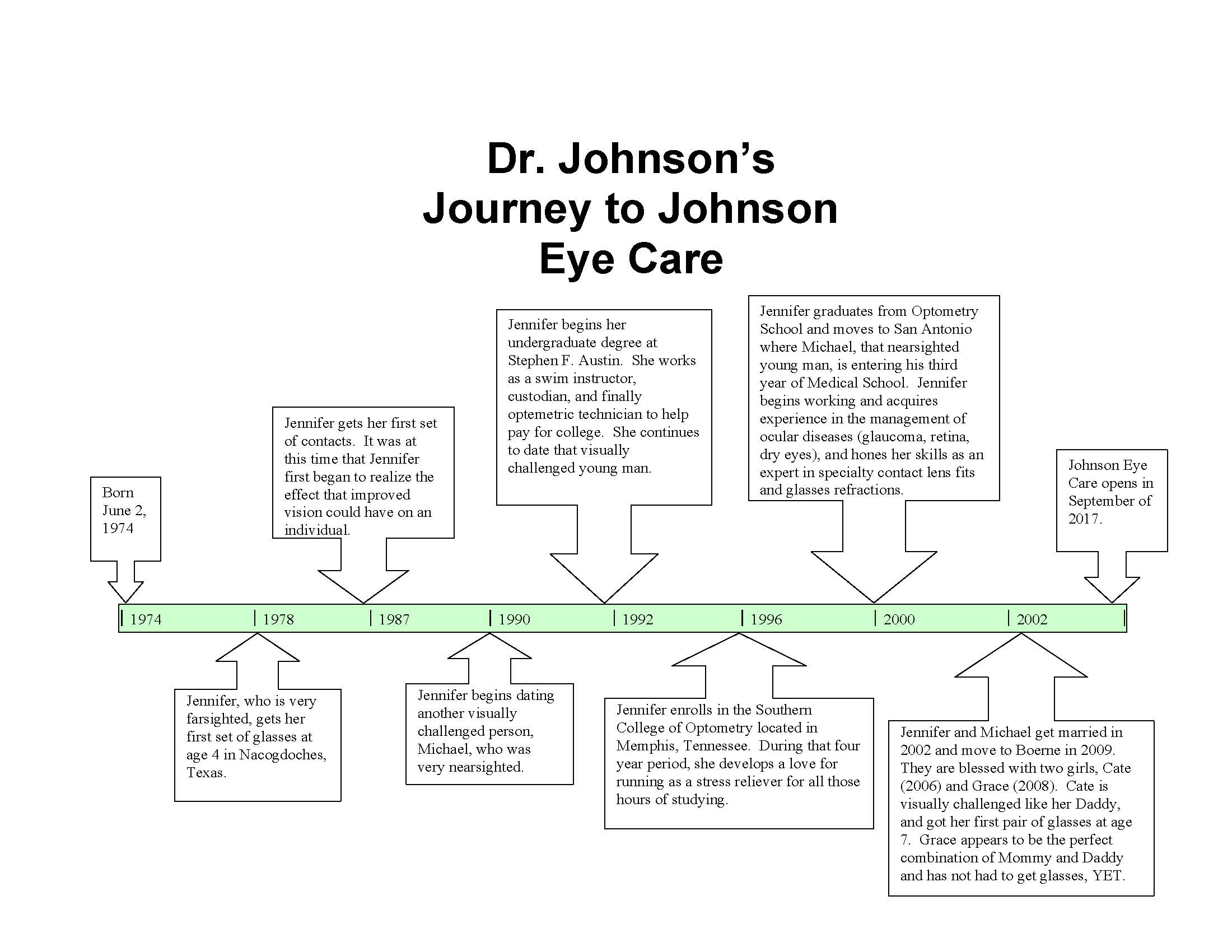 Journey to Johnson Eye Care