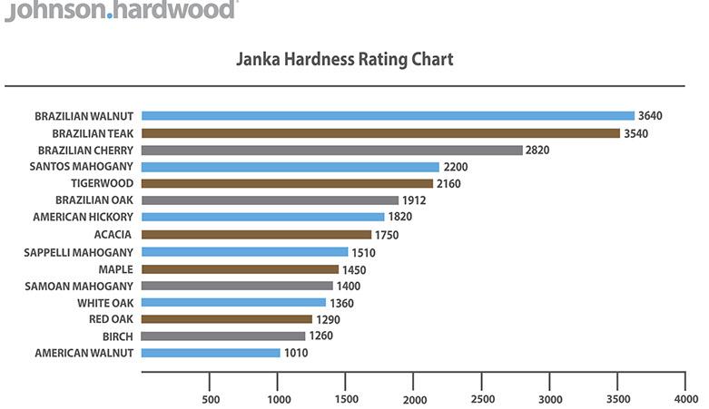 Wood Hardness Chart Pdf