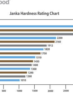 Below is  current list of wood species sold by johnson hardwood you may also click on the box to be directed printable pdf version janka hardness rh johnsonhardwood