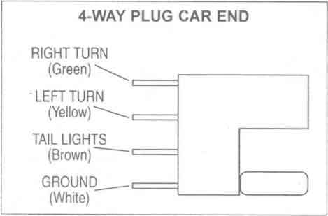 ford 4 pin trailer wiring diagram 2004 f150 pcm install 7 way flat plug www toyskids co great installation of wire with brakes