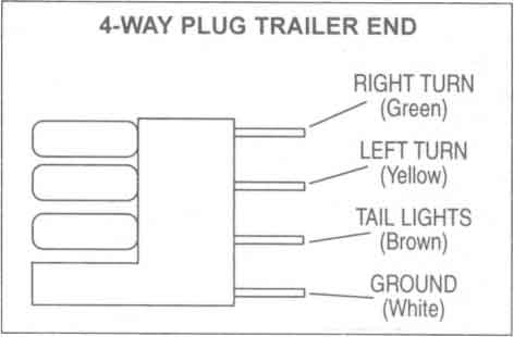 4 way flat trailer connector wiring diagram  ford 8n 3 wire